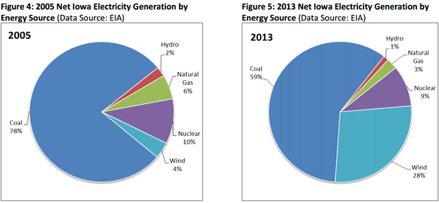 The percentage of electricity in Iowa generated by coal has fallen significantly since 2005. -- chart via the 2013...